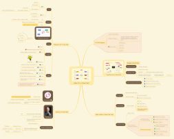 What is a mind map?