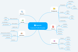 sales customer profile template - download free sales mind map templates and examples
