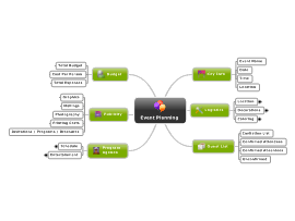 Event Plan Mind Map