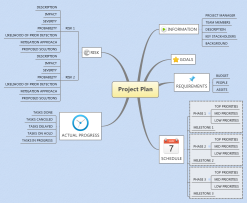 Xmind project planning mind map