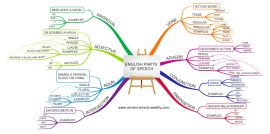 Download Free Education Mind Map Templates And Examples Biggerplate