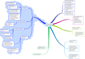 Download free Writing mind map templates and examples   Biggerplate