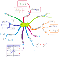 Download free Mathematics mind map templates and examples | Biggerplate