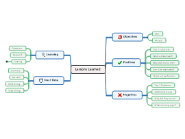 Lessons Learned Template Mind Map