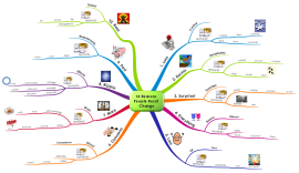 download free change management mind map templates and examples