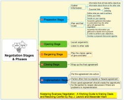 Negotiation Stages Mind Map