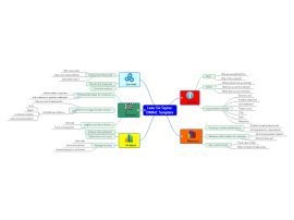 DMAIC Template Mind Map