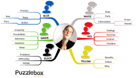 6 Thinking Hats for Decision Making