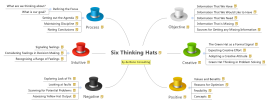 Six Thinking Hats Mind Map