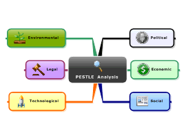 PESTLE Analysis Template