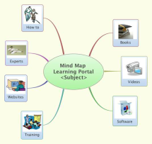 Mind Map Learning Portal