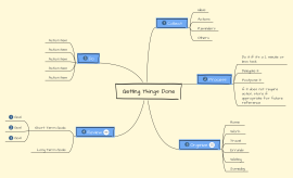 Getting Things Done (GTD) Mind Map